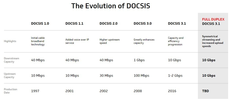 docsis evolution with telarus master agent